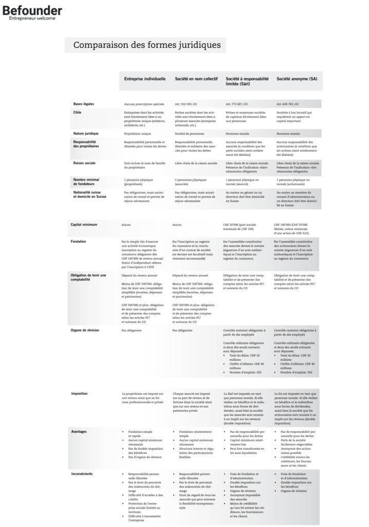 Comparaison Des Formes Juridiques Suisse Befounder La Creation De Sarl Et Sa Avec Ou Sans Avance Du Capital